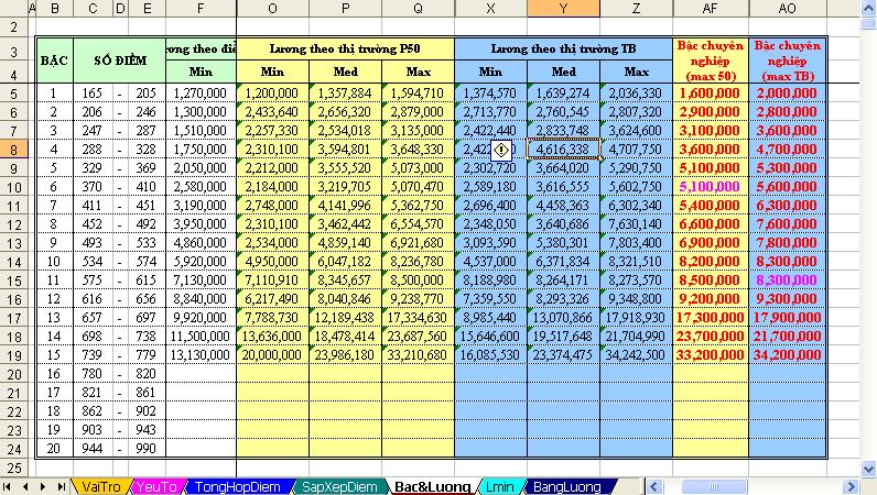 Hệ thống thang bảng lương năm 2015