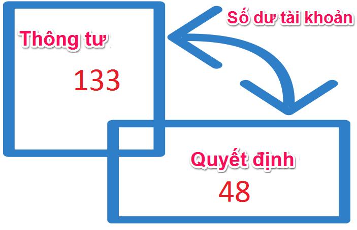 Chuyển số dư đầu kỳ từ Quyết định 48/2006/QĐ-BTC sang Thông tư 133/2016/TT-BTC